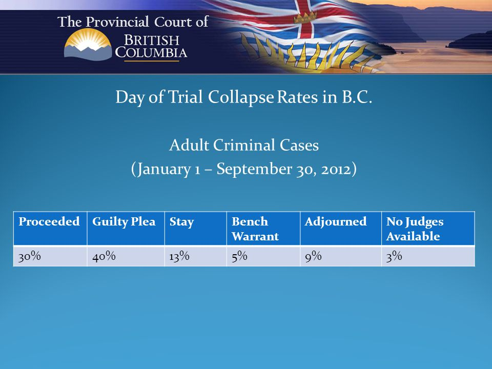 Day of Trial Collapse Rates in B.C.