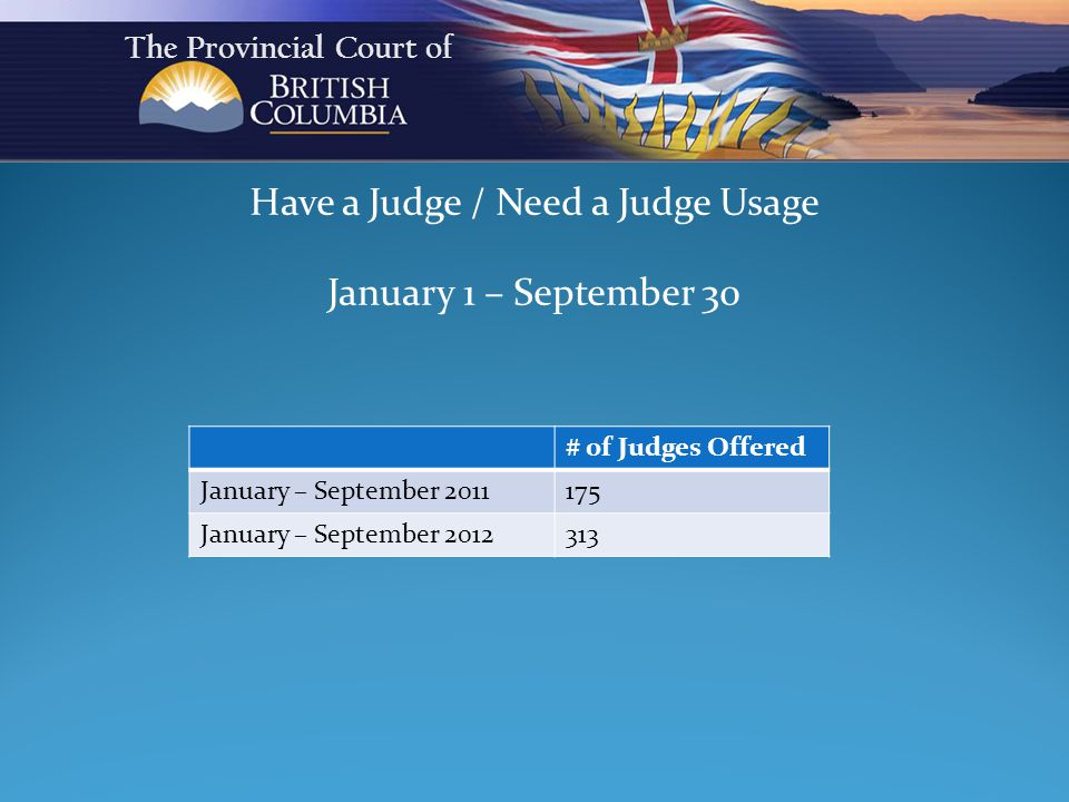 Have a Judge / Need a Judge Usage January 1 – September 30 The Provincial Court of # of Judges Offered January – September 2011175 January – September 2012313