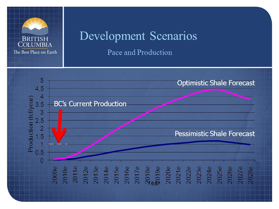 Pessimistic Shale Forecast Development Scenarios Pace and Production Optimistic Shale Forecast BC's Current Production