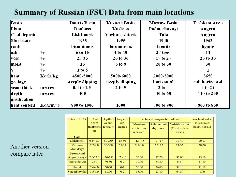 Summary of Russian (FSU) Data from main locations Another version compare later
