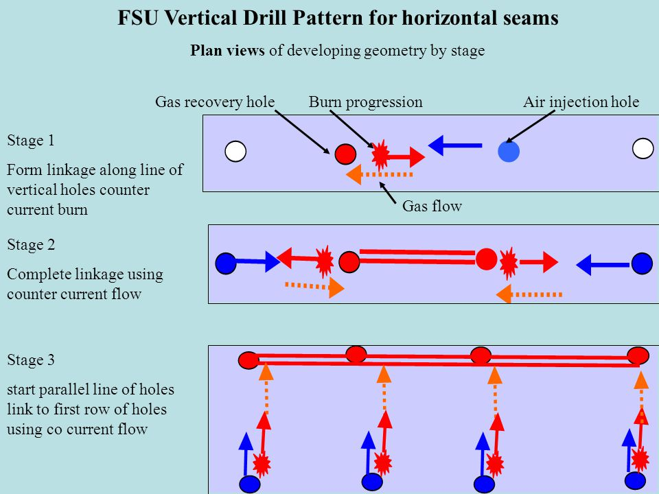 FSU Vertical Drill Pattern for horizontal seams Plan views of developing geometry by stage Air injection holeGas recovery hole Stage 1 Form linkage along line of vertical holes counter current burn Stage 2 Complete linkage using counter current flow Stage 3 start parallel line of holes link to first row of holes using co current flow Burn progression Gas flow