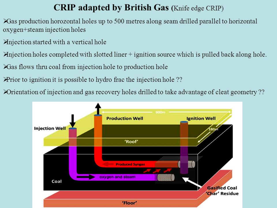 CRIP adapted by British Gas ( Knife edge CRIP)  Gas production horozontal holes up to 500 metres along seam drilled parallel to horizontal oxygen+steam injection holes  Injection started with a vertical hole  Injection holes completed with slotted liner + ignition source which is pulled back along hole.
