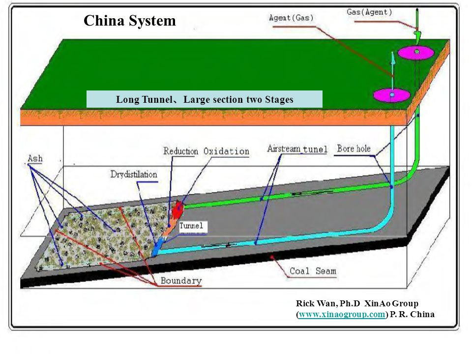 Long Tunnel 、 Large section two Stages Rick Wan, Ph.D XinAo Group (www.xinaogroup.com) P.