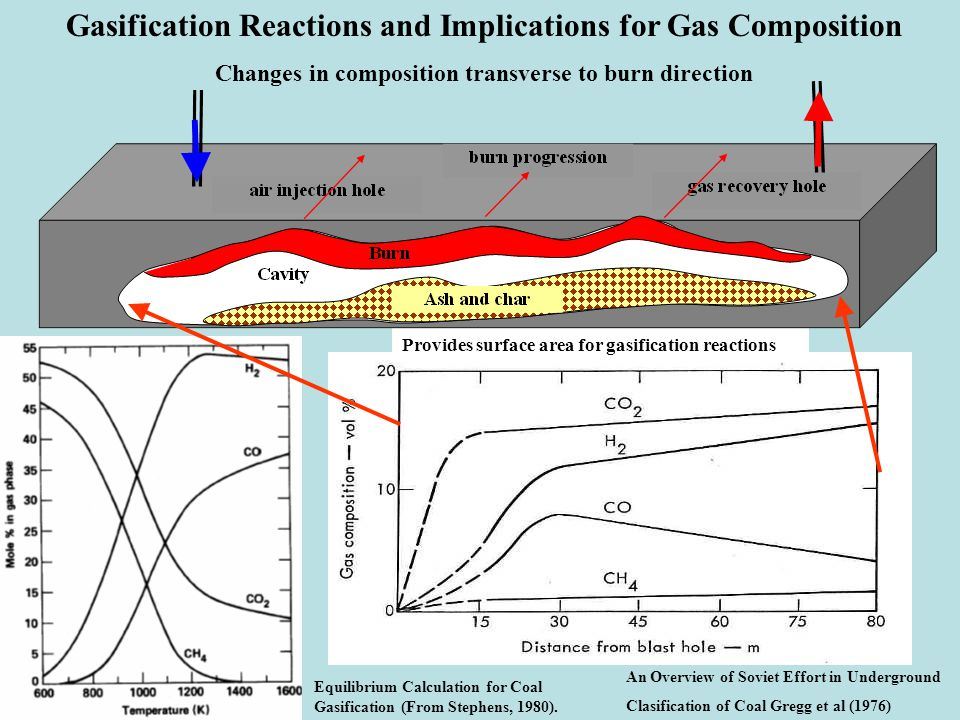 Gasification Reactions and Implications for Gas Composition Changes in composition transverse to burn direction Equilibrium Calculation for Coal Gasification (From Stephens, 1980).