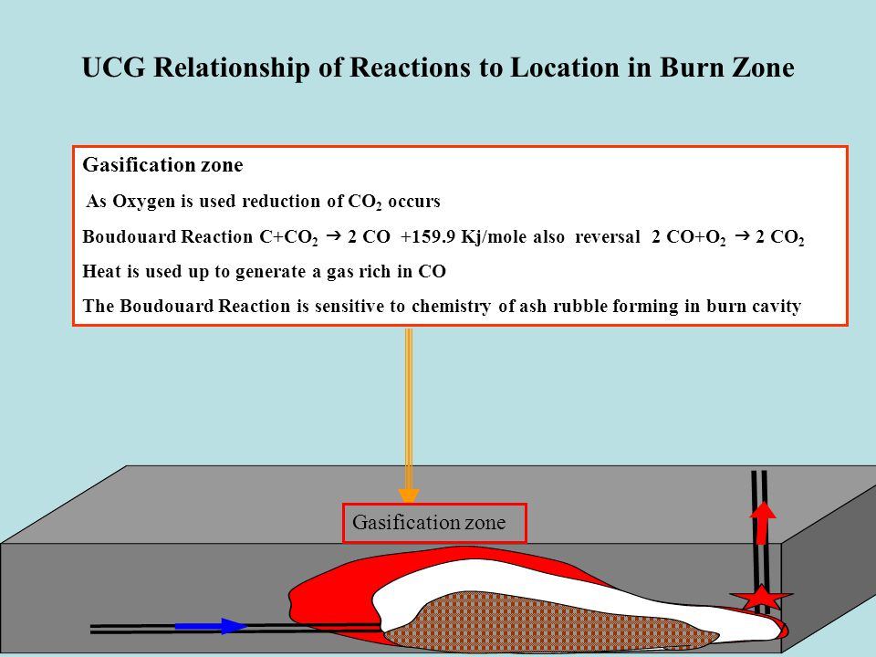 Gasification zone As Oxygen is used reduction of CO 2 occurs Boudouard Reaction C+CO 2  2 CO +159.9 Kj/mole also reversal 2 CO+O 2  2 CO 2 Heat is used up to generate a gas rich in CO The Boudouard Reaction is sensitive to chemistry of ash rubble forming in burn cavity Gasification zone UCG Relationship of Reactions to Location in Burn Zone