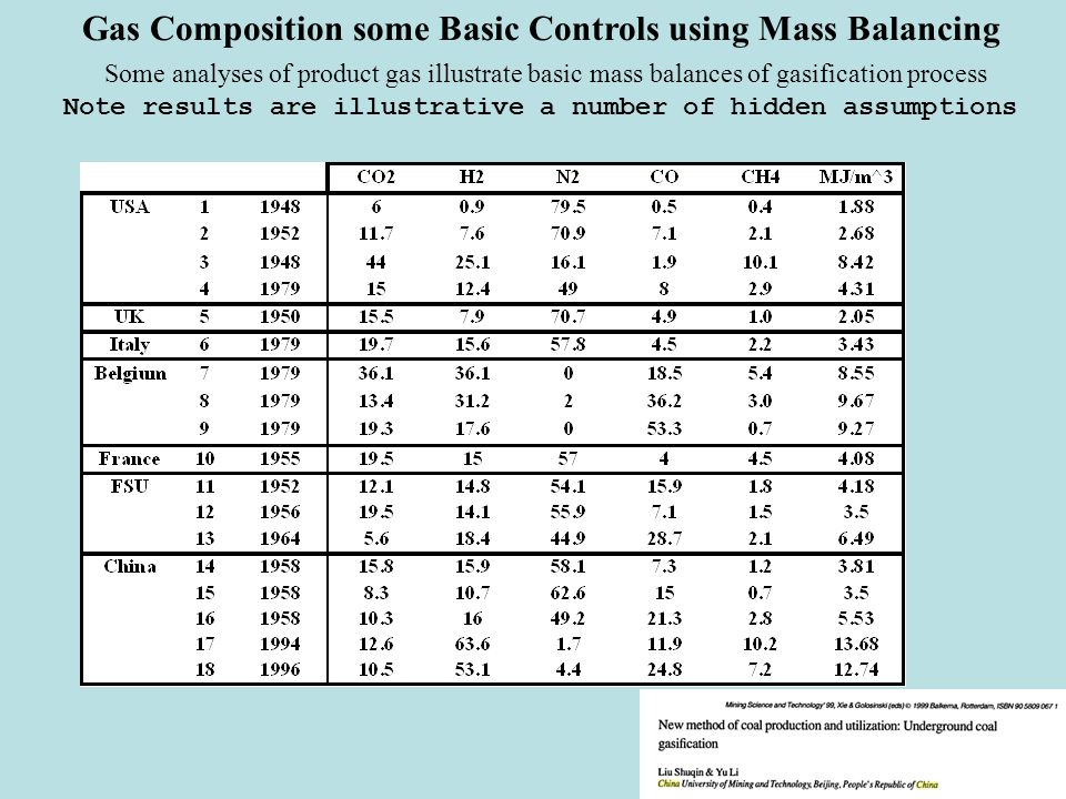 Gas Composition some Basic Controls using Mass Balancing Some analyses of product gas illustrate basic mass balances of gasification process Note results are illustrative a number of hidden assumptions