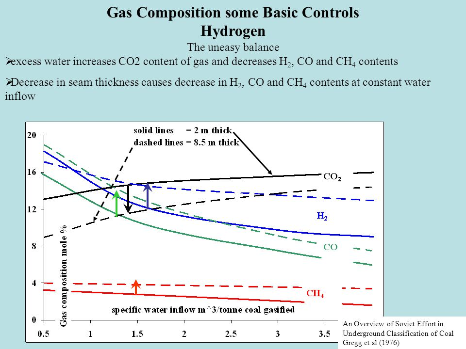 Gas Composition some Basic Controls Hydrogen The uneasy balance  excess water increases CO2 content of gas and decreases H 2, CO and CH 4 contents  Decrease in seam thickness causes decrease in H 2, CO and CH 4 contents at constant water inflow An Overview of Soviet Effort in Underground Classification of Coal Gregg et al (1976)