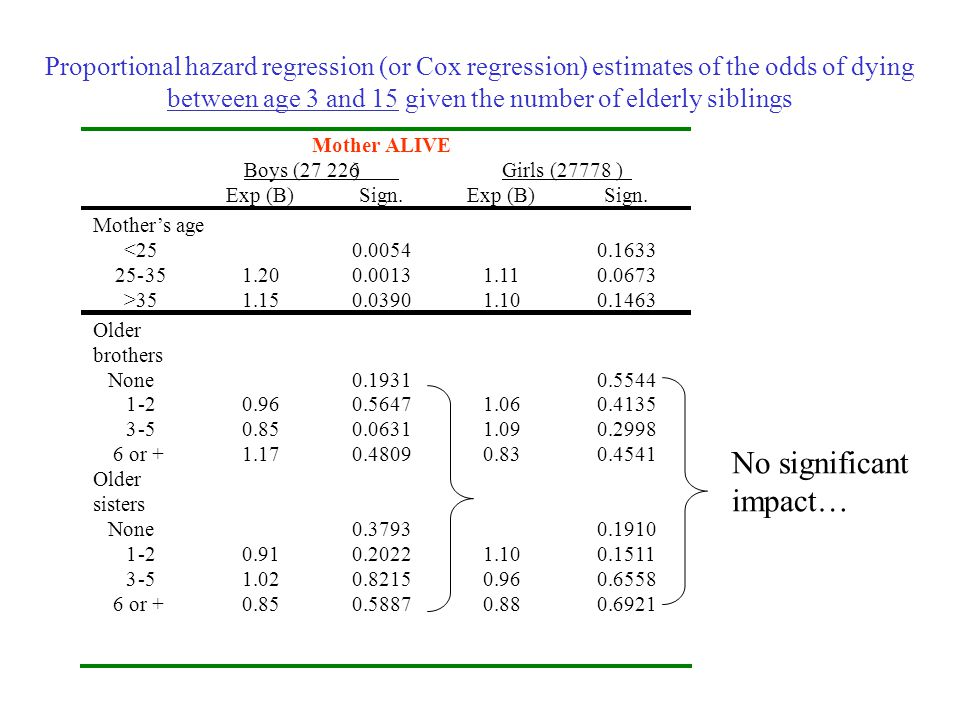 Proportional hazard regression (or Cox regression) estimates of the odds of dying between age 3 and 15 given the number of elderly siblings Mother ALI