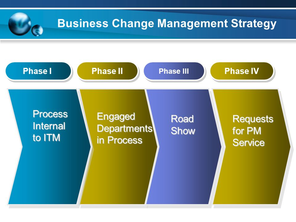 Business Change Management Strategy Phase I Phase III Phase II ProcessInternal to ITM RoadShow Engaged Departments in Process Phase IV Requests for PM Service