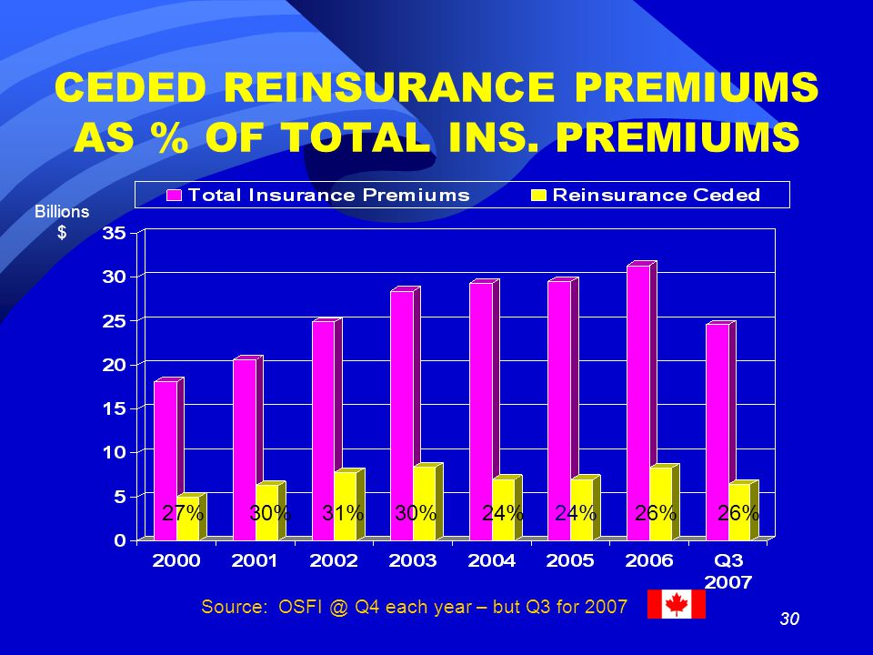 30 CEDED REINSURANCE PREMIUMS AS % OF TOTAL INS.