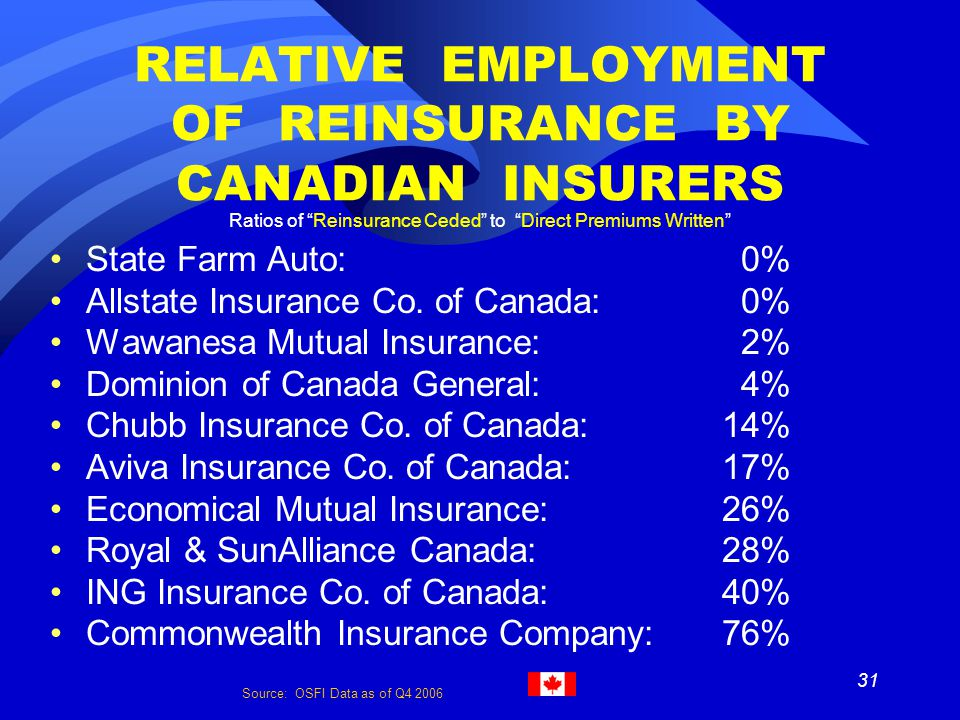 31 RELATIVE EMPLOYMENT OF REINSURANCE BY CANADIAN INSURERS Ratios of Reinsurance Ceded to Direct Premiums Written State Farm Auto: 0% Allstate Insurance Co.