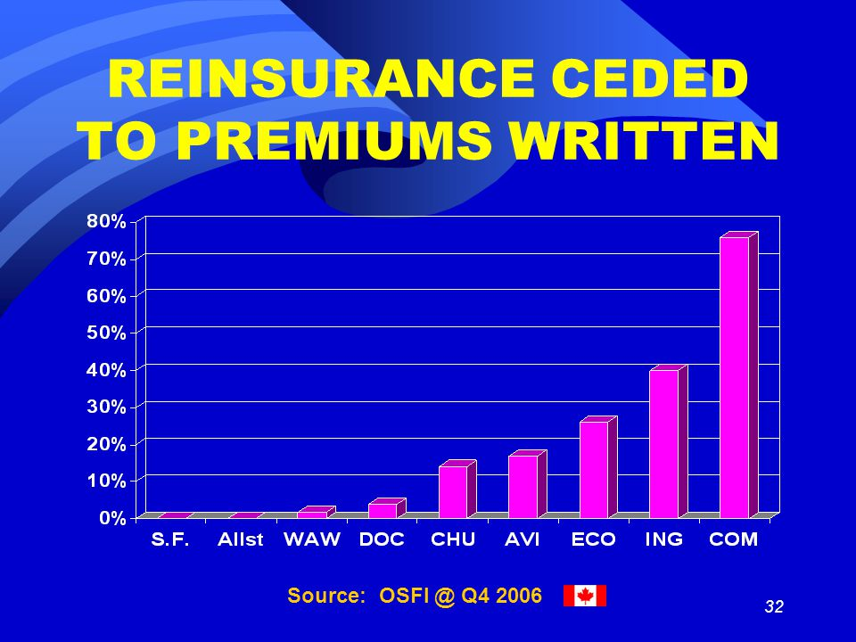 32 REINSURANCE CEDED TO PREMIUMS WRITTEN Source: OSFI @ Q4 2006