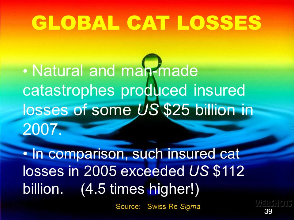 39 GLOBAL CAT LOSSES Natural and man-made catastrophes produced insured losses of some US $25 billion in 2007. In comparison, such insured cat losses