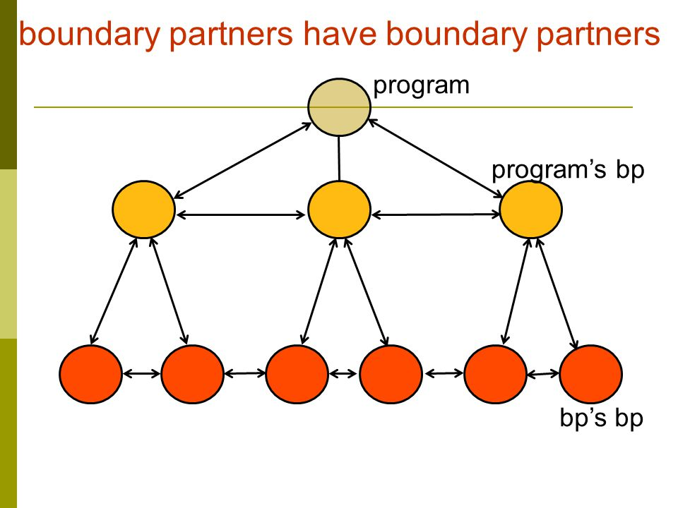 boundary partners have boundary partners program program's bp bp's bp