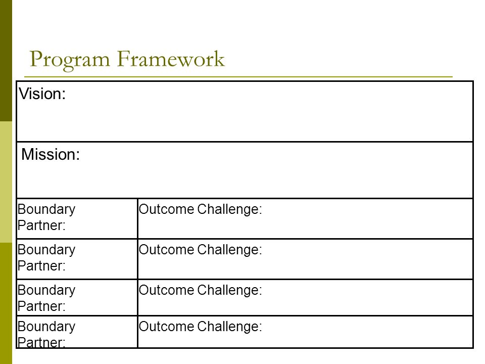 Program Framework Vision: Mission: Boundary Partner: Outcome Challenge: