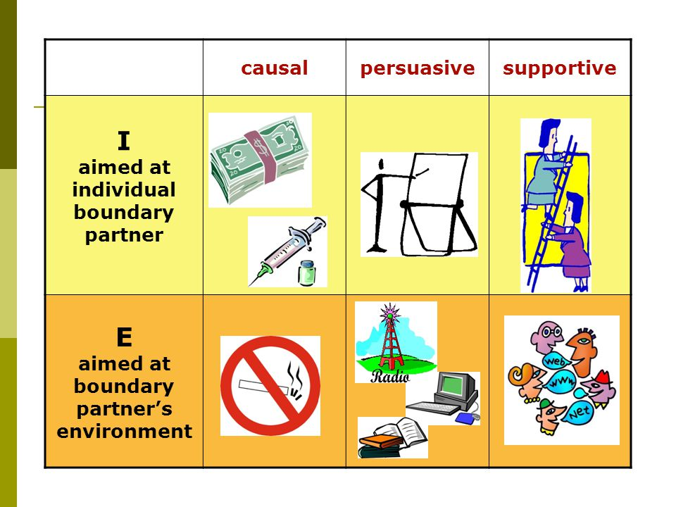 causalpersuasivesupportive I aimed at individual boundary partner E aimed at boundary partner's environment