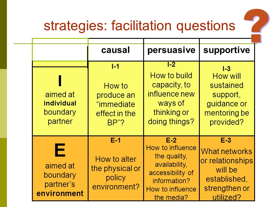causalpersuasivesupportive I aimed at individual boundary partner How to produce an immediate effect in the BP .