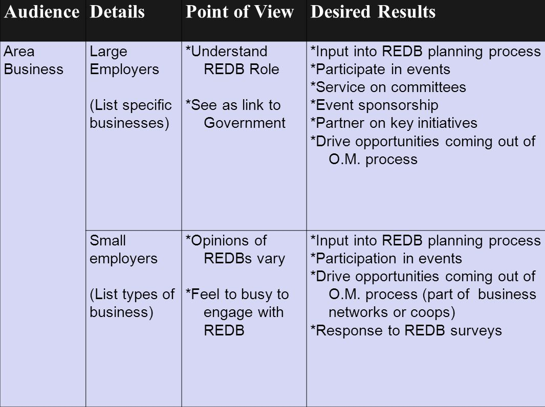 AudienceDetailsPoint of ViewDesired Results Area Business Large Employers (List specific businesses) *Understand REDB Role *See as link to Government