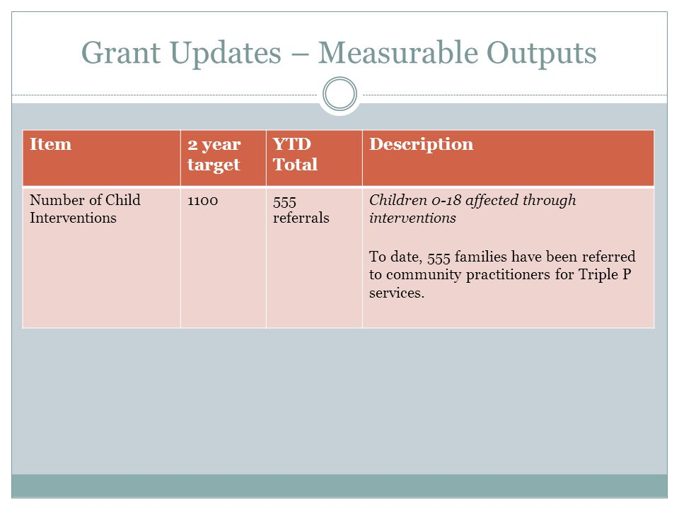 Grant Updates – Measurable Outputs Item2 year target YTD Total Description Number of Child Interventions 1100555 referrals Children 0-18 affected through interventions To date, 555 families have been referred to community practitioners for Triple P services.