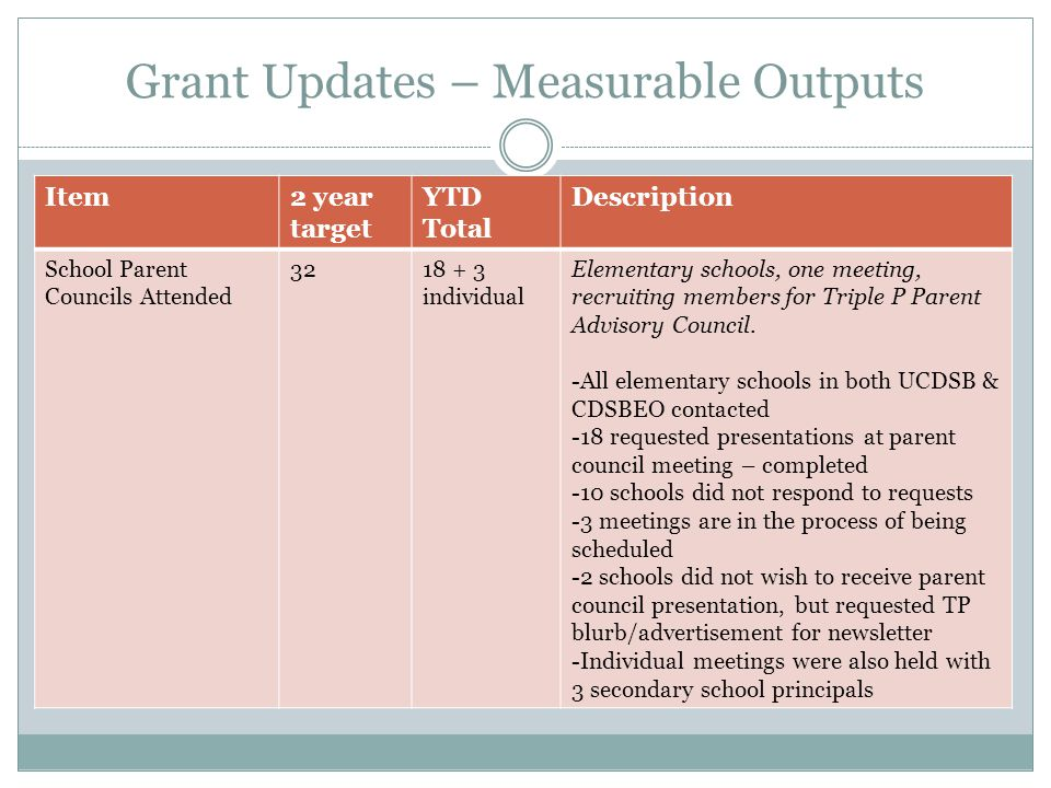 Grant Updates – Measurable Outputs Item2 year target YTD Total Description School Parent Councils Attended 3218 + 3 individual Elementary schools, one meeting, recruiting members for Triple P Parent Advisory Council.