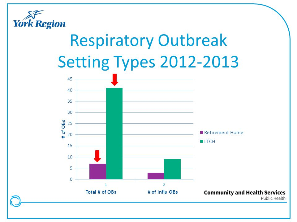 Respiratory Outbreak Setting Types 2012-2013