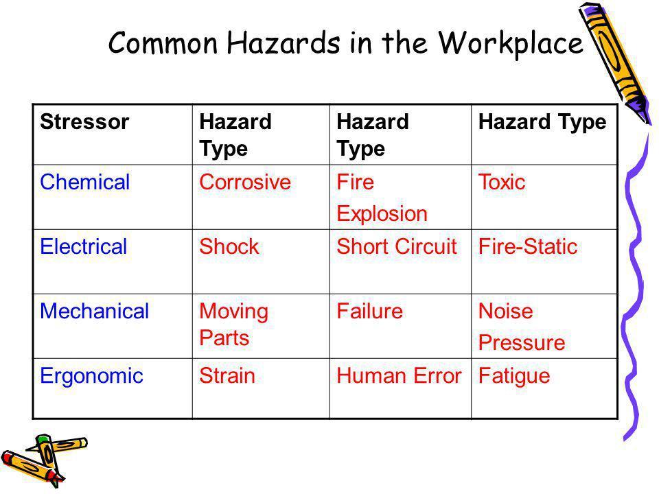 Common Hazards in the Workplace StressorHazard Type ChemicalCorrosiveFire Explosion Toxic ElectricalShockShort CircuitFire-Static MechanicalMoving Parts FailureNoise Pressure ErgonomicStrainHuman ErrorFatigue