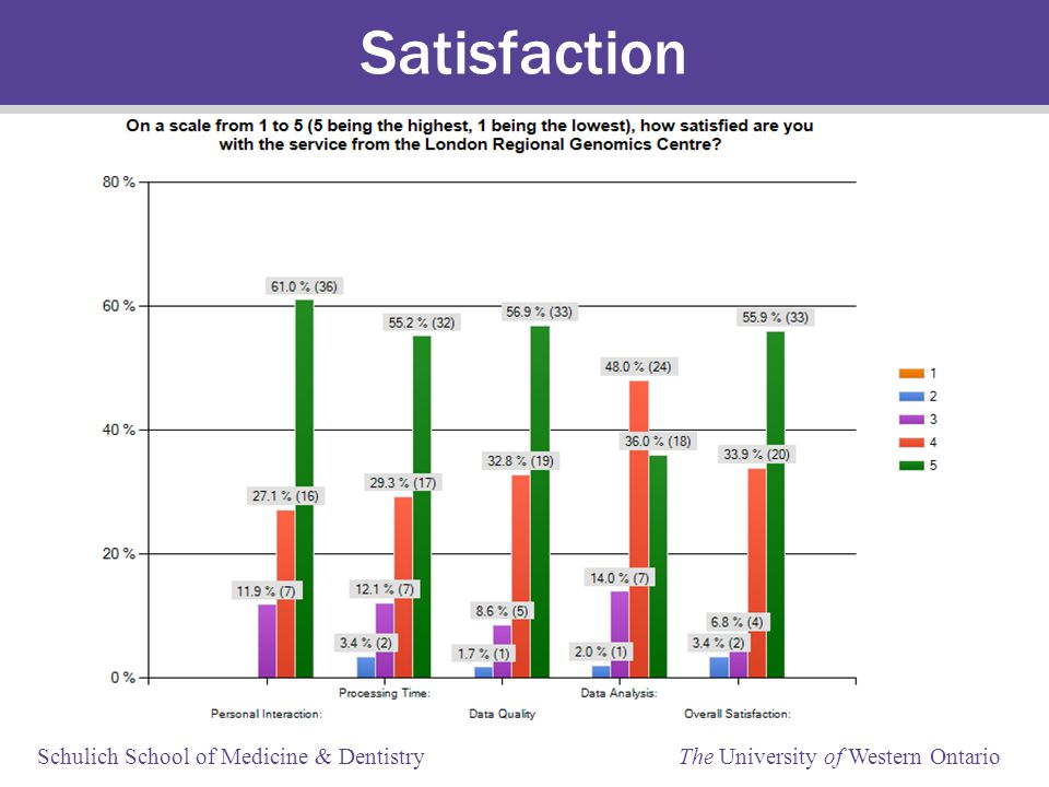 Schulich School of Medicine & Dentistry The University of Western Ontario Satisfaction