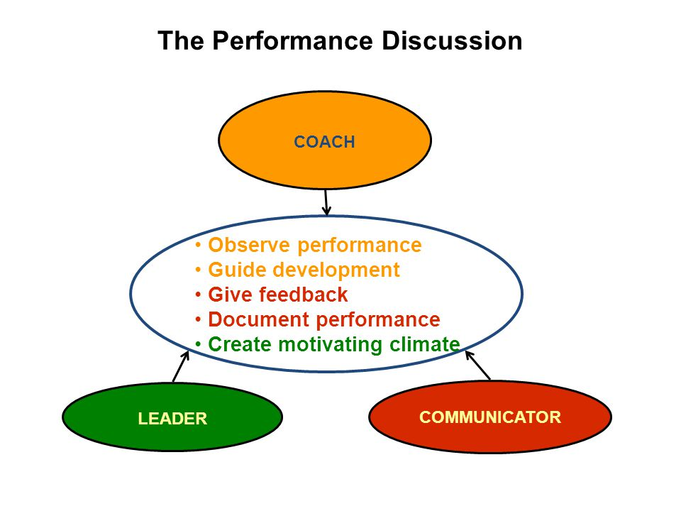 The Performance Discussion LEADER COACH COMMUNICATOR Observe performance Guide development Give feedback Document performance Create motivating climate