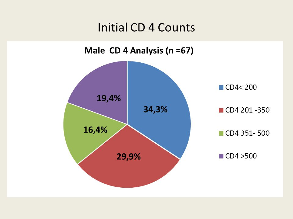 Initial CD 4 Counts