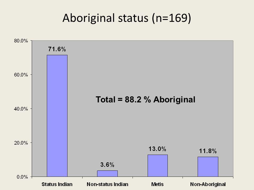 Aboriginal status (n=169) Total = 88.2 % Aboriginal