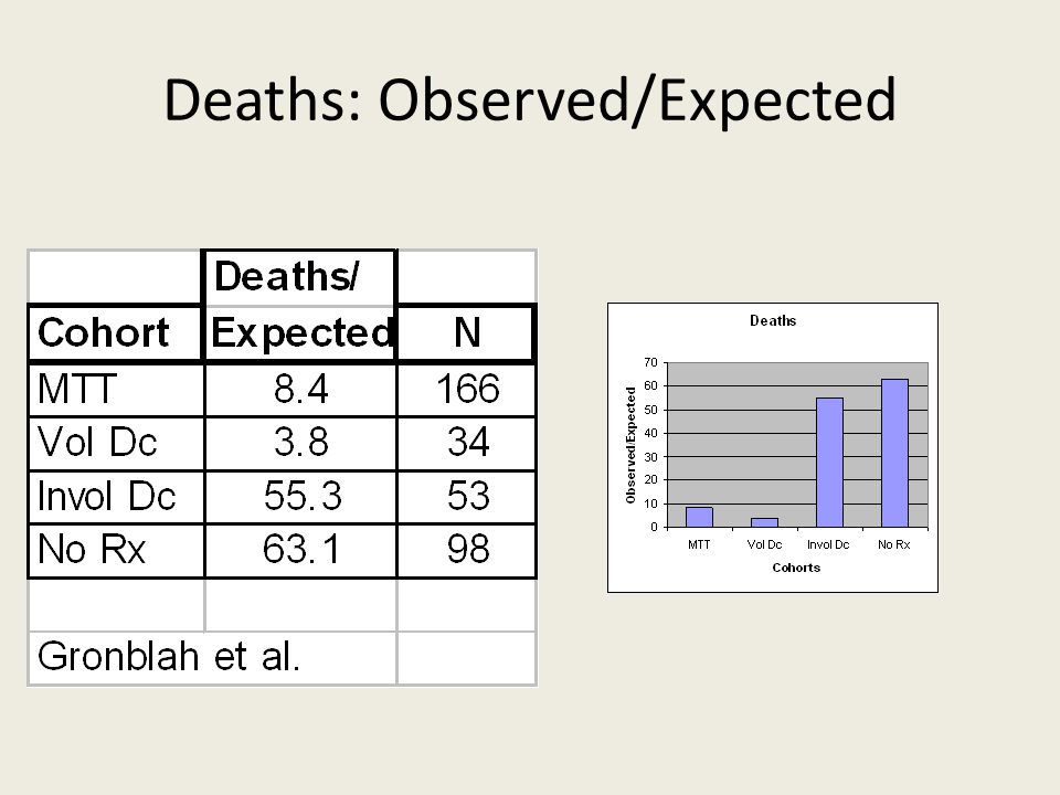Deaths: Observed/Expected