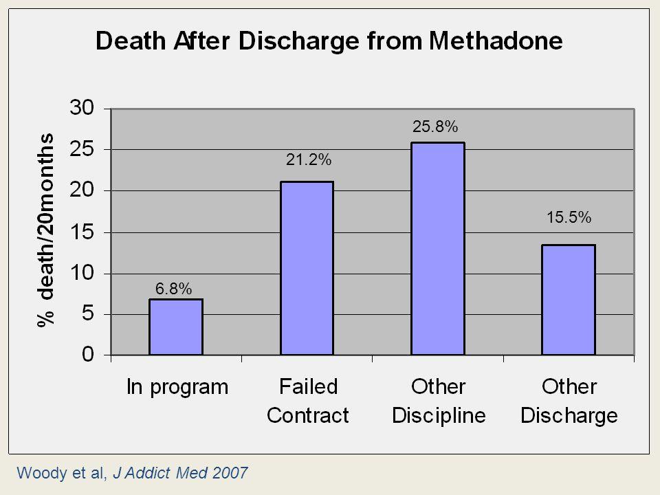 6.8% 21.2% 25.8% 15.5% Woody et al, J Addict Med 2007