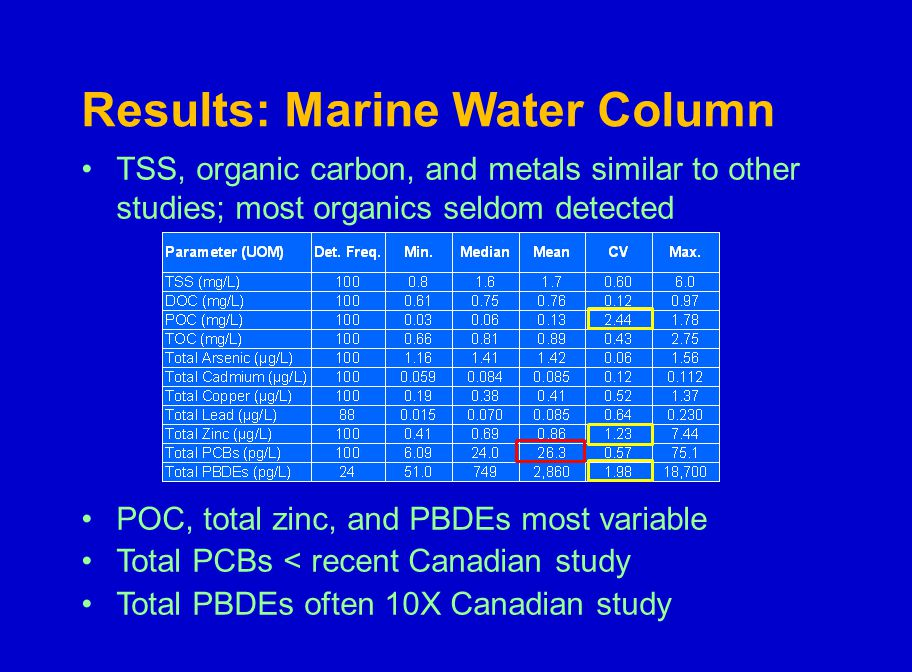 TSS, organic carbon, and metals similar to other studies; most organics seldom detected POC, total zinc, and PBDEs most variable Total PCBs < recent Canadian study Total PBDEs often 10X Canadian study Results: Marine Water Column