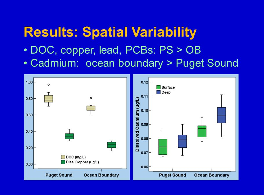 Results: Spatial Variability DOC, copper, lead, PCBs: PS > OB Cadmium: ocean boundary > Puget Sound