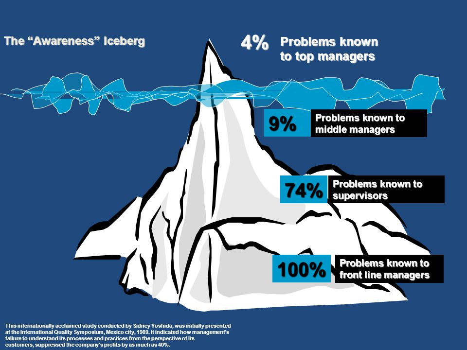 100% 4% 9% 74% Problems known to top managers Problems known to middle managers Problems known to supervisors Problems known to front line managers The Awareness Iceberg This internationally acclaimed study conducted by Sidney Yoshida, was initially presented at the International Quality Symposium, Mexico city, 1989.