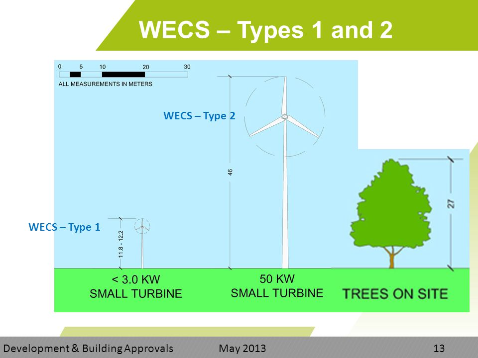 WECS – Types 1 and 2 Development & Building Approvals May WECS – Type 1 WECS – Type 2