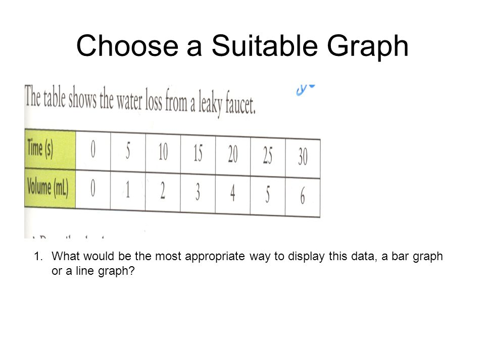 Choose a Suitable Graph 1.What would be the most appropriate way to display this data, a bar graph or a line graph?