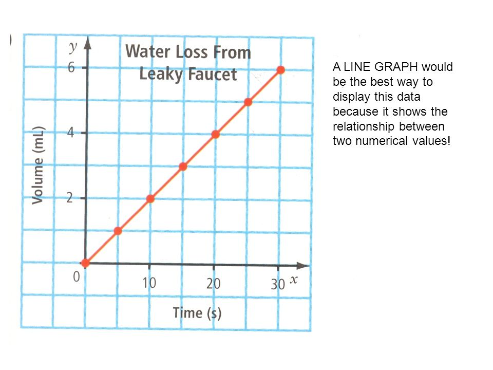 A LINE GRAPH would be the best way to display this data because it shows the relationship between two numerical values!