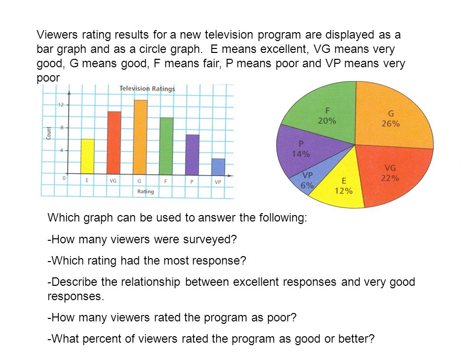 Viewers rating results for a new television program are displayed as a bar graph and as a circle graph. E means excellent, VG means very good, G means