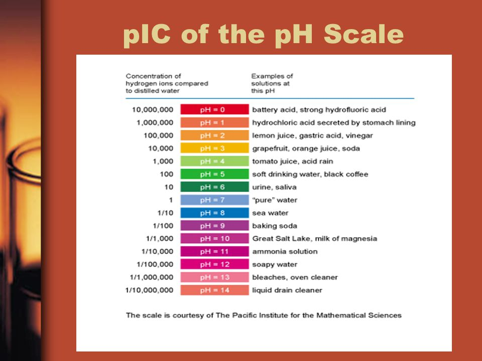 Calculating pH (Part I) pH measures the amount of hydrogen ions released by the acid when placed in a solution.