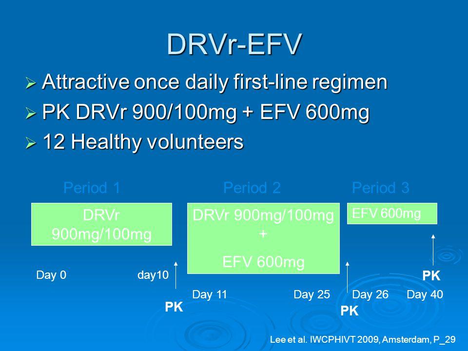 DRVr-EFV  Attractive once daily first-line regimen  PK DRVr 900/100mg + EFV 600mg  12 Healthy volunteers DRVr 900mg/100mg Day 0day10 PK DRVr 900mg/100mg + EFV 600mg Day 11Day 25 EFV 600mg Day 26Day 40 PK Period 1Period 2Period 3 Lee et al.
