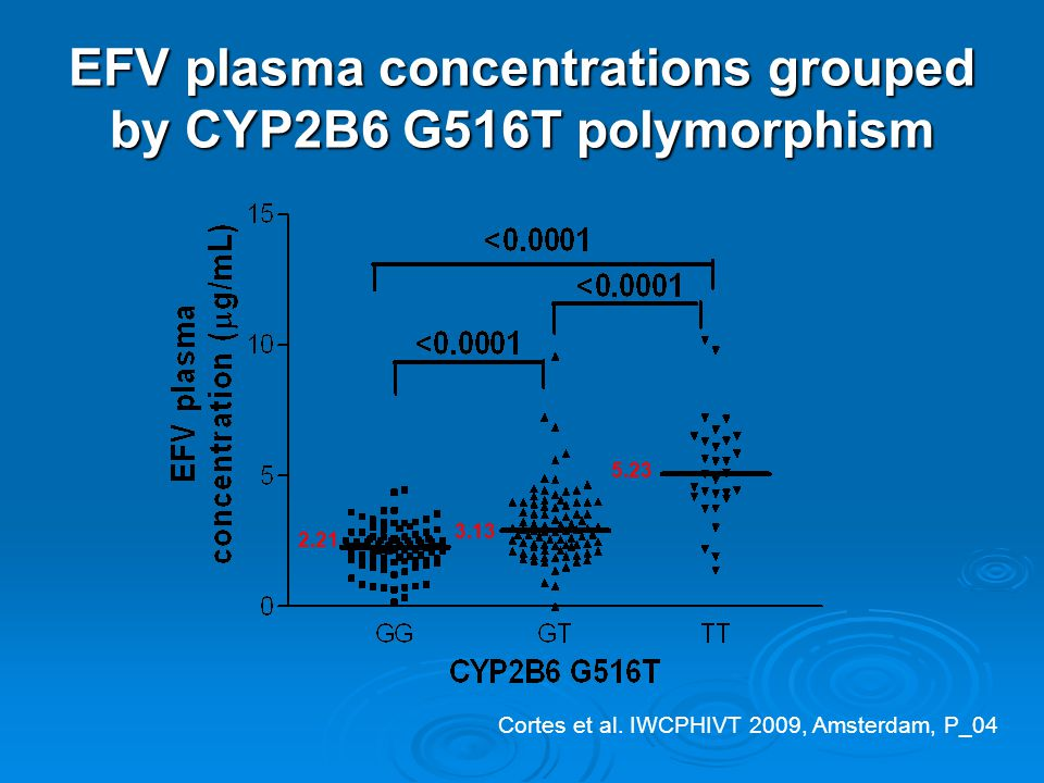 EFV plasma concentrations grouped by CYP2B6 G516T polymorphism 2.21 3.13 5.23 Cortes et al.