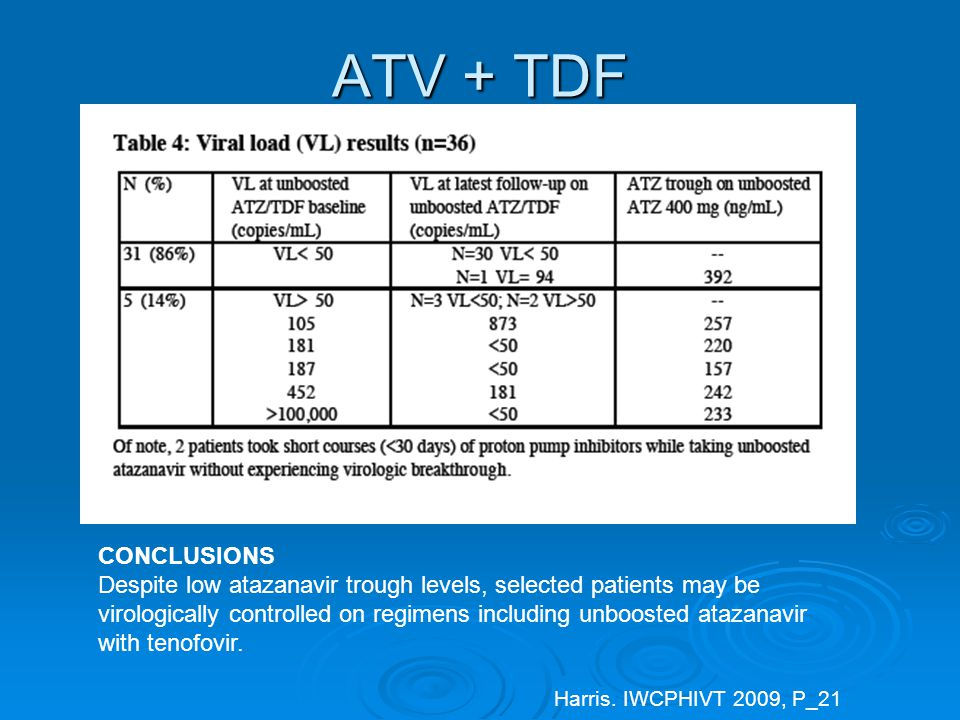 ATV + TDF CONCLUSIONS Despite low atazanavir trough levels, selected patients may be virologically controlled on regimens including unboosted atazanavir with tenofovir.