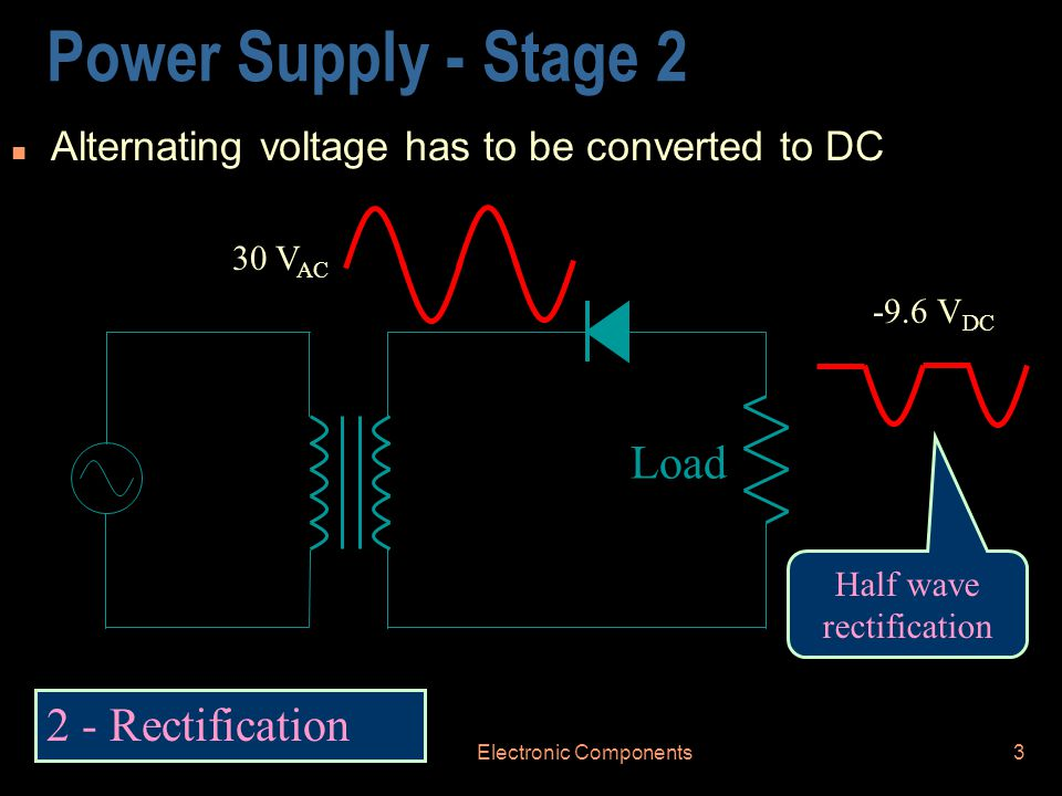 Electronic Components3 Power Supply - Stage 2 n Alternating voltage has to be converted to DC 2 - Rectification Half wave rectification Load -9.6 V DC 30 V AC