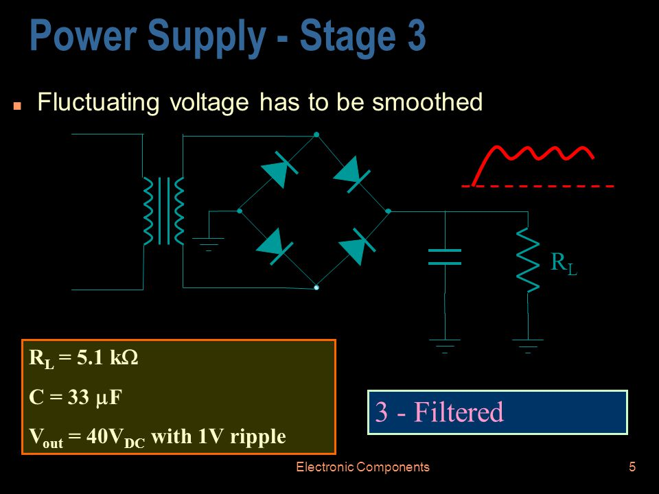 Electronic Components5 Power Supply - Stage 3 n Fluctuating voltage has to be smoothed 3 - Filtered RLRL R L = 5.1 k  C = 33  F V out = 40V DC with 1V ripple