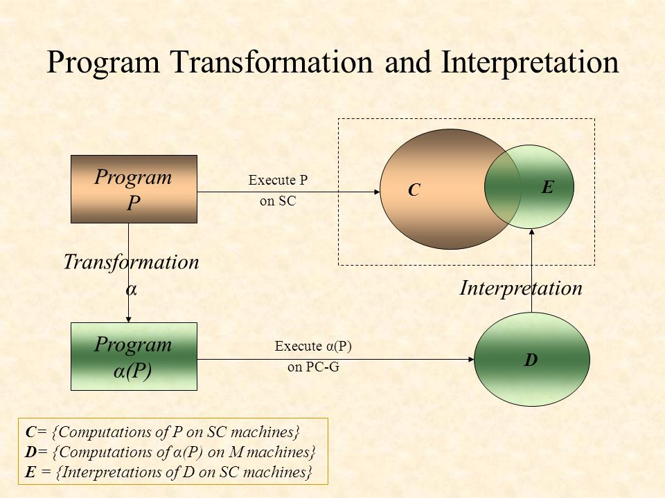 Program Transformation and Interpretation Program P Program α(P) Transformation α Interpretation D C= {Computations of P on SC machines} D= {Computations of α(P) on M machines} E = {Interpretations of D on SC machines} C E Execute P on SC Execute α(P) on PC-G