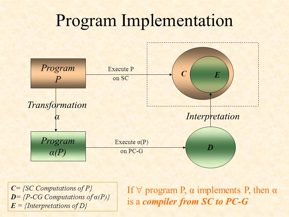 Program Implementation Program P Program α(P) Transformation α C E Interpretation D C= {SC Computations of P} D= {P-CG Computations of α(P)} E = {Interpretations of D} If  program P, α implements P, then α is a compiler from SC to PC-G Execute P on SC Execute α(P) on PC-G