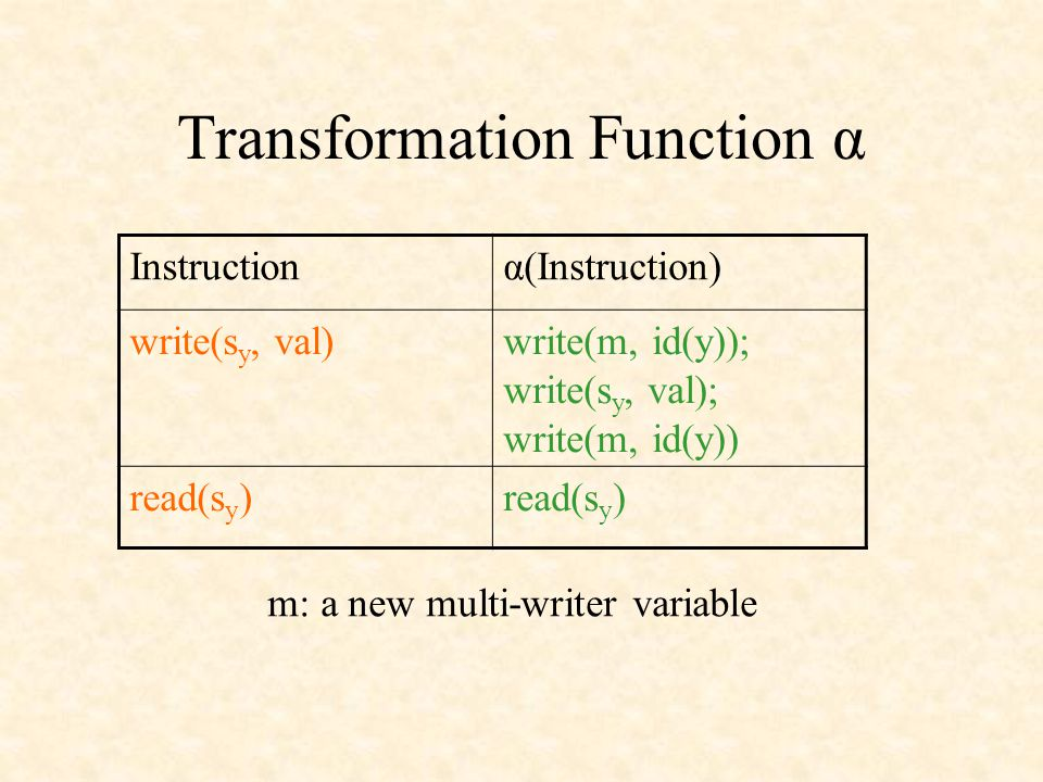 Transformation Function α m: a new multi-writer variable Instructionα(Instruction) write(s y, val)write(m, id(y)); write(s y, val); write(m, id(y)) read(s y )