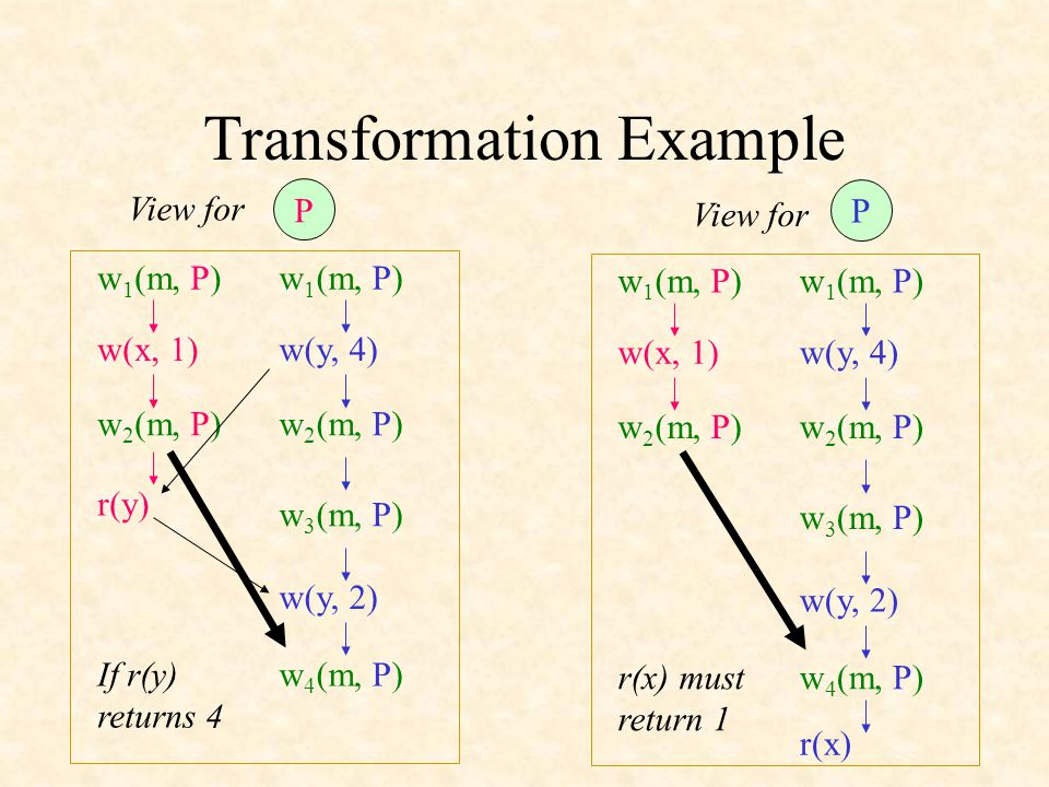 Transformation Example P P r(x) r(x) must return 1 w(x, 1)w(y, 4) w(y, 2) View for w 1 (m, P) w 2 (m, P) w 3 (m, P) w 4 (m, P) w 1 (m, P) w 2 (m, P) If r(y) returns 4 w(x, 1)w(y, 4) w(y, 2) w 1 (m, P) w 2 (m, P) w 3 (m, P) w 4 (m, P) w 1 (m, P) w 2 (m, P) r(y)
