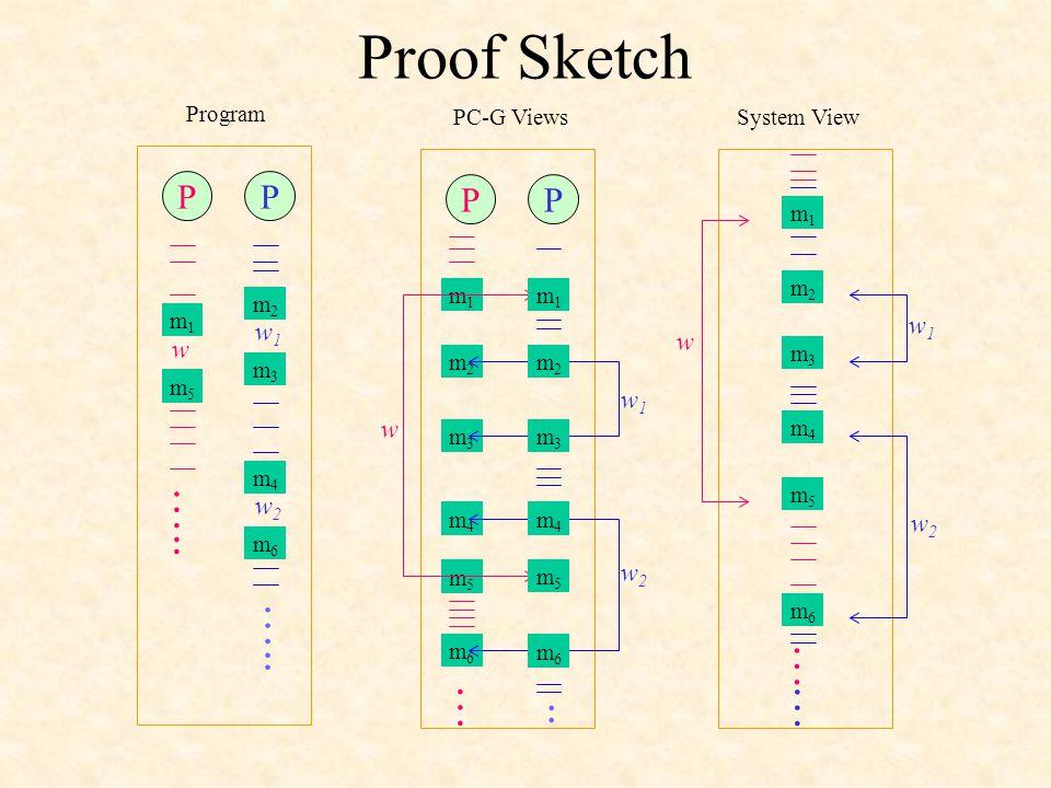 m m m m m m Proof Sketch PP w1w1 w w2w2..… m1m1 m5m5 m2m2 m3m3 m4m4 m6m6 Program PP PC-G Views … m1m1 m5m5 m2m2 m3m3 m4m4 m6m6 w w1w1 w2w2 System View